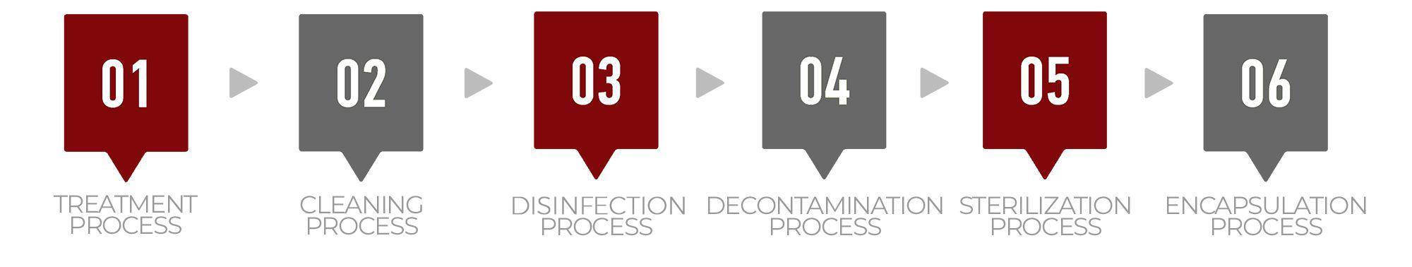Step 1: Treatment Process, Step 2: Cleaning Process, Step 3: Disinfection Process, Step 4: Decontamination Process, Step 5: Sterilization Process, and Step 6: Encapsulation Process